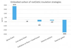 Embodied Carbon Bar Graph