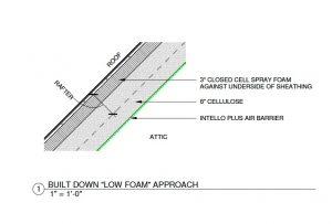 low foam approach diagram